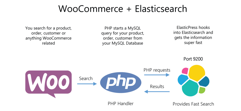 Install + Configure Elasticsearch to Speed up WooCommerce Search •