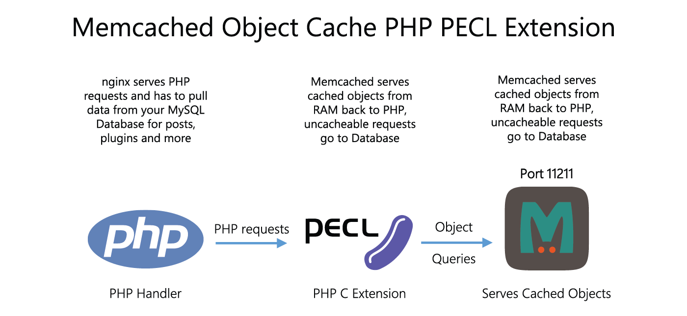 wordpress-memcached-php-pecl-extension