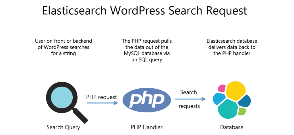 Install + Configure Elasticsearch to Speed up WordPress Search •