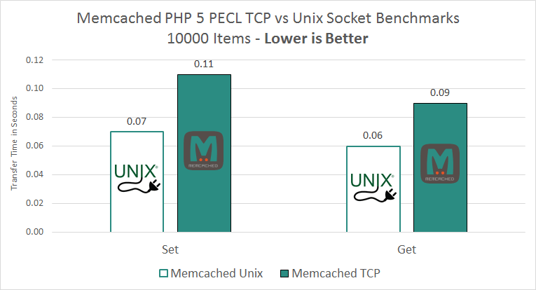 memcached-object-cache-unix-socket-speed